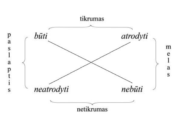 Netikrumo schema